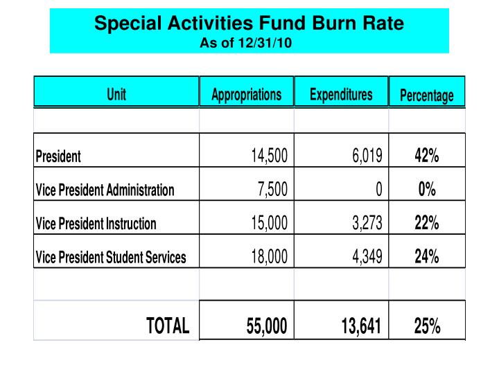 Special Activities Fund Burn Rate