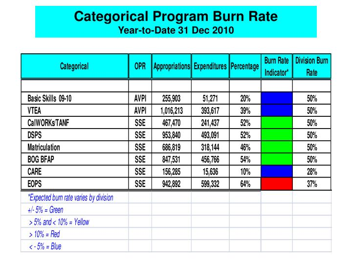 Categorical Program Burn Rate