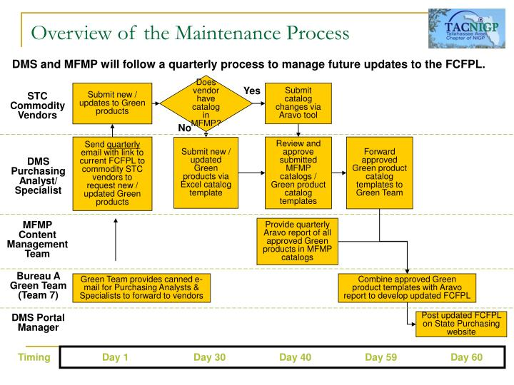 Overview of the Maintenance Process