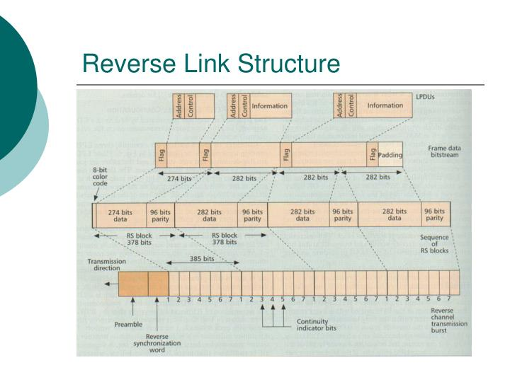 Reverse Link Structure