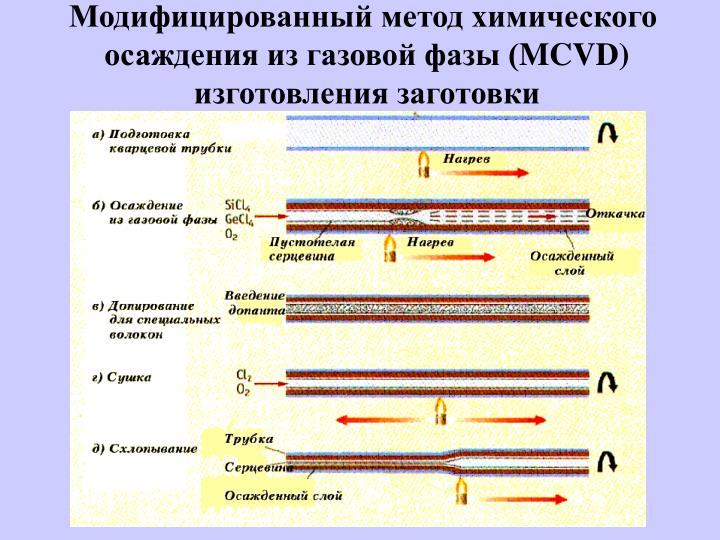Модифицированный метод химического