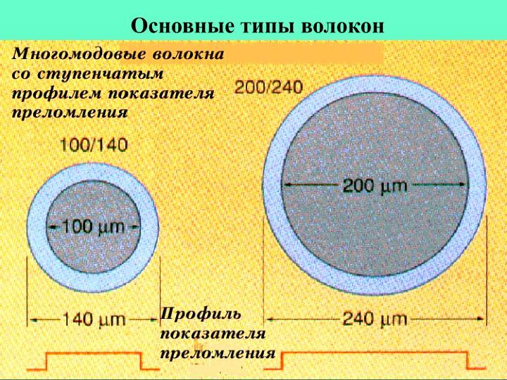 Основные типы волокон