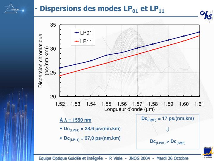 - Dispersions des modes LP