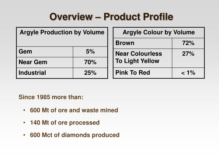 Overview – Product Profile