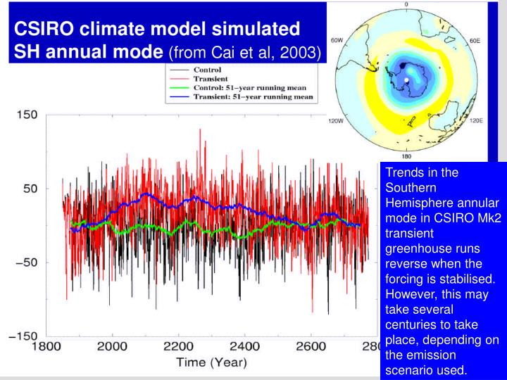 Trends in the Southern Hemisphere annular mode in CSIRO Mk2 transient greenhouse runs reverse when the forcing is stabilised. However, this may take several centuries to take place, depending on the emission scenario used.