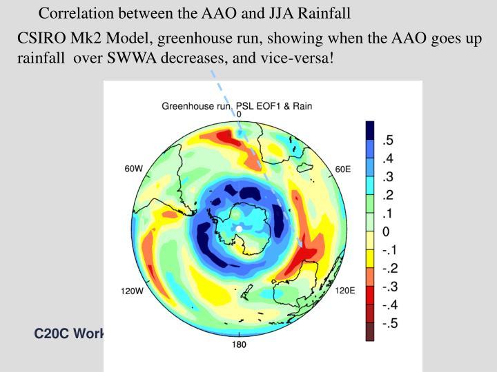 Correlation between the AAO and JJA Rainfall