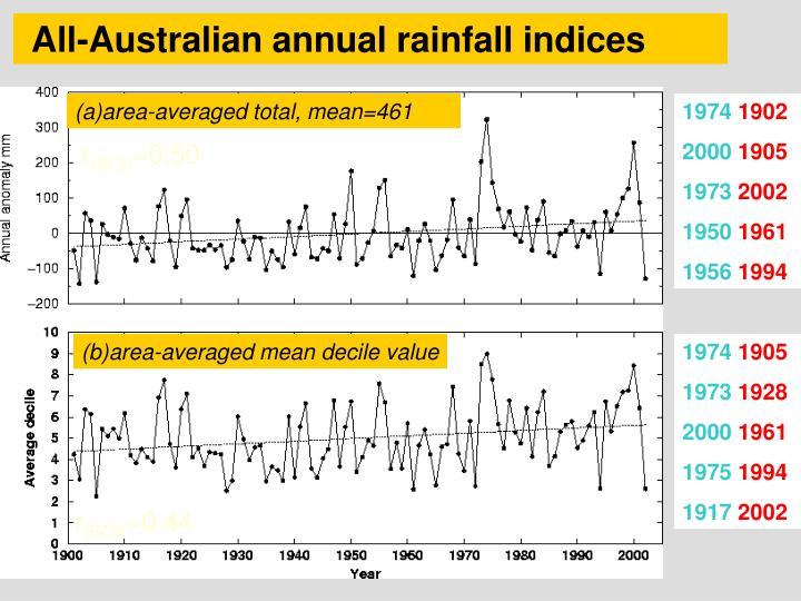All-Australian annual rainfall indices