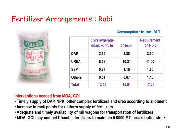 Fertilizer Arrangements : Rabi