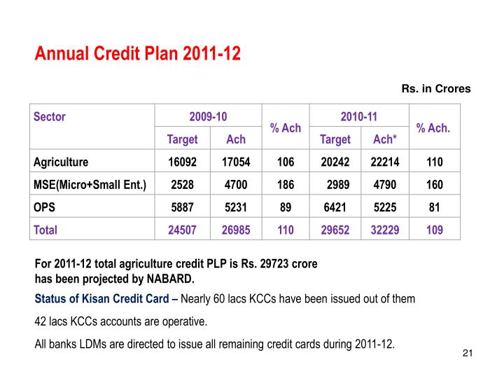 Annual Credit Plan 2011-12