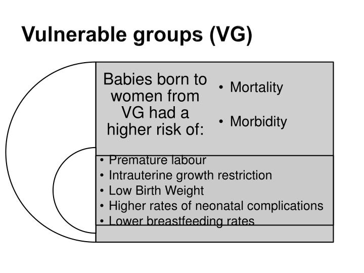 Vulnerable groups (VG)