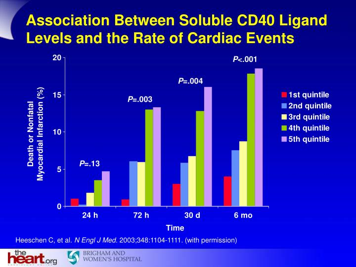 Association Between Soluble CD40 Ligand Levels and the Rate of Cardiac Events