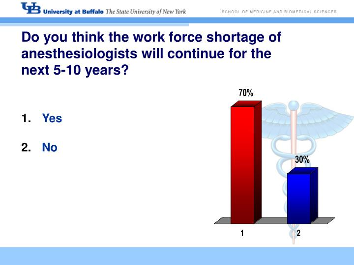 Do you think the work force shortage of anesthesiologists will continue for the next 5 10 years