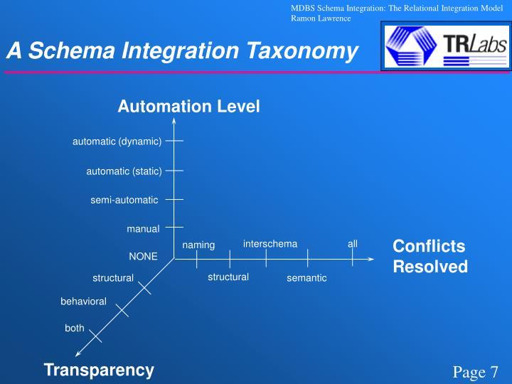 A Schema Integration Taxonomy