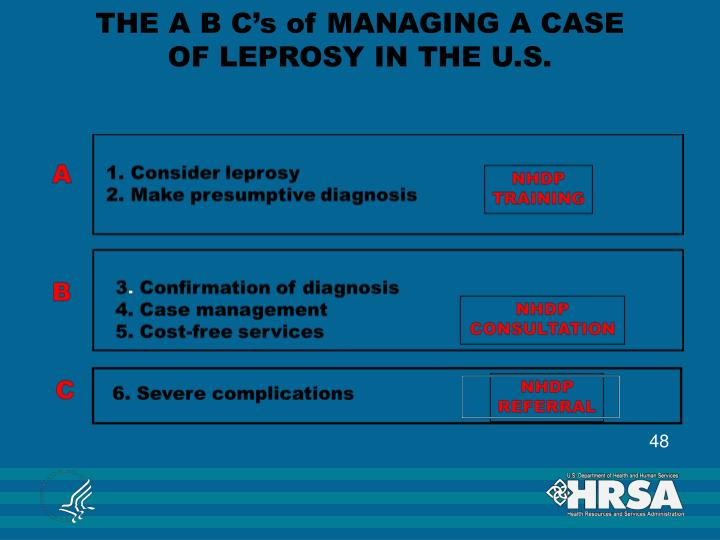 THE A B C's of MANAGING A CASE