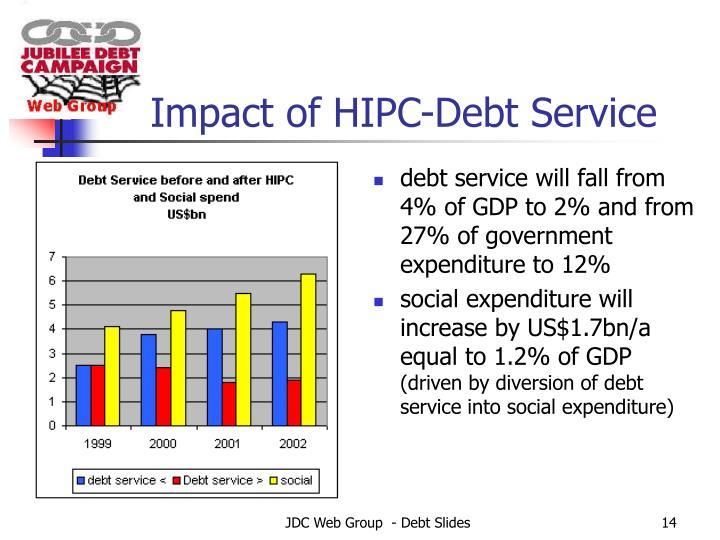 Impact of HIPC-Debt Service