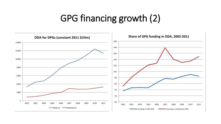 GPG financing growth (2)