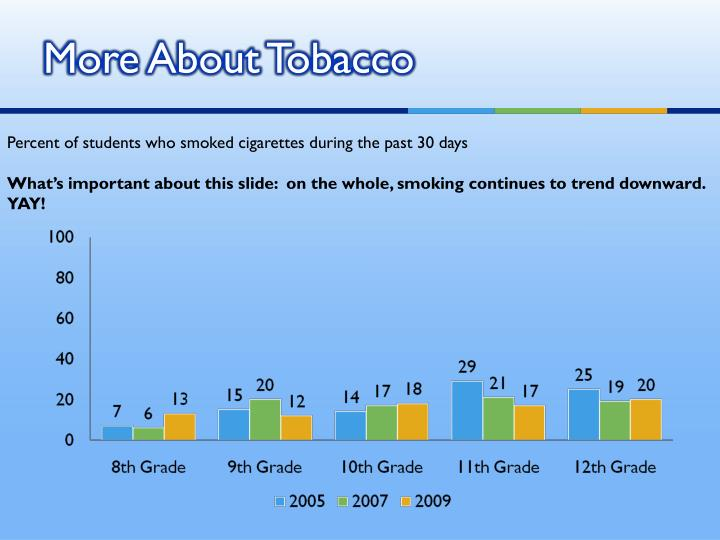 More About Tobacco