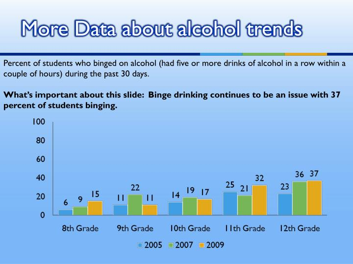 More Data about alcohol trends