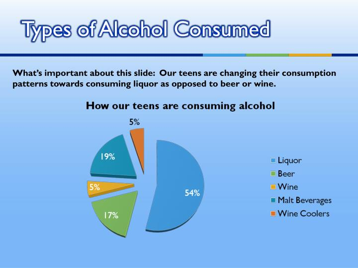 Types of Alcohol Consumed