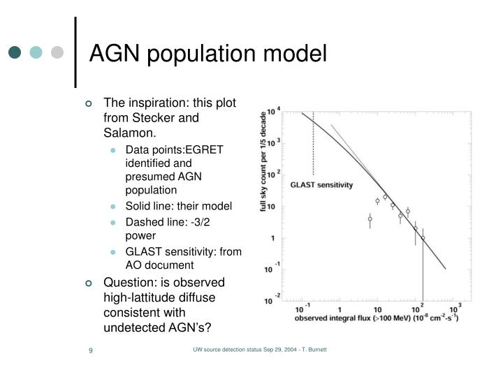 AGN population model