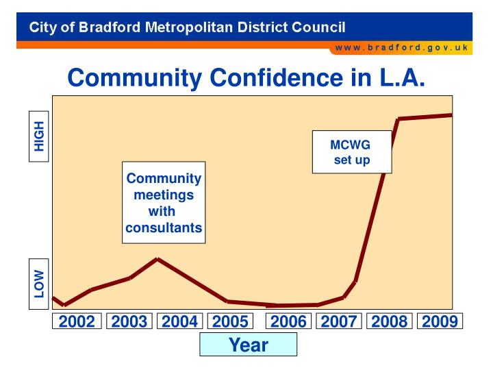 Community Confidence in L.A.