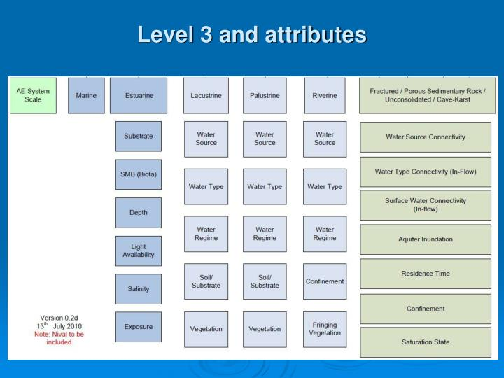 Level 3 and attributes