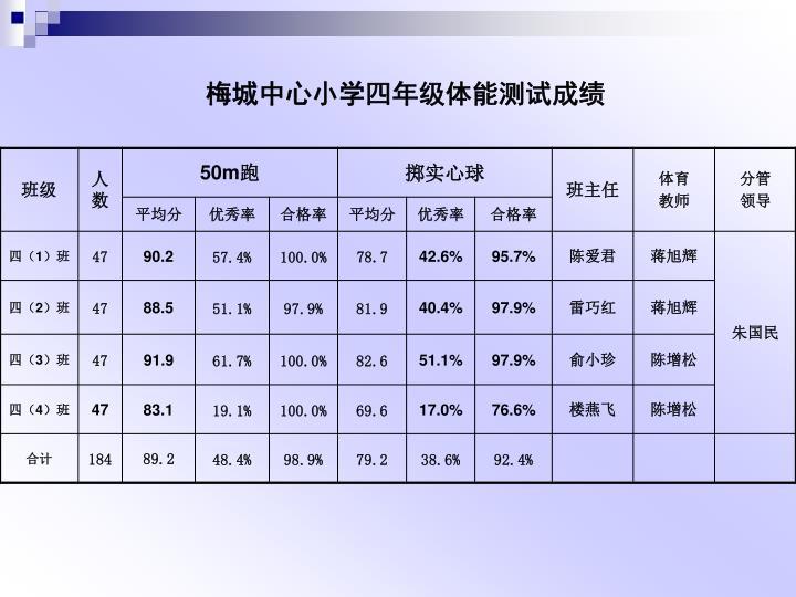 梅城中心小学四年级体能测试成绩