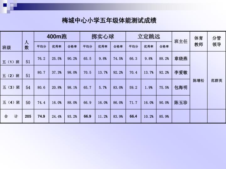梅城中心小学五年级体能测试成绩