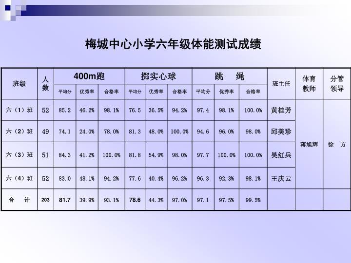 梅城中心小学六年级体能测试成绩