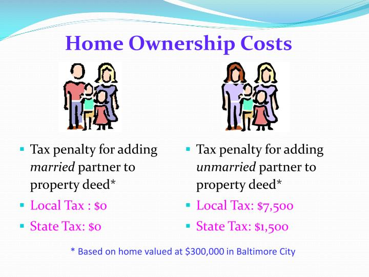 Home Ownership Costs
