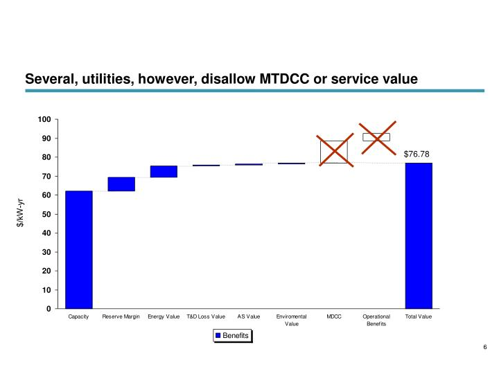 Several, utilities, however, disallow MTDCC or service value