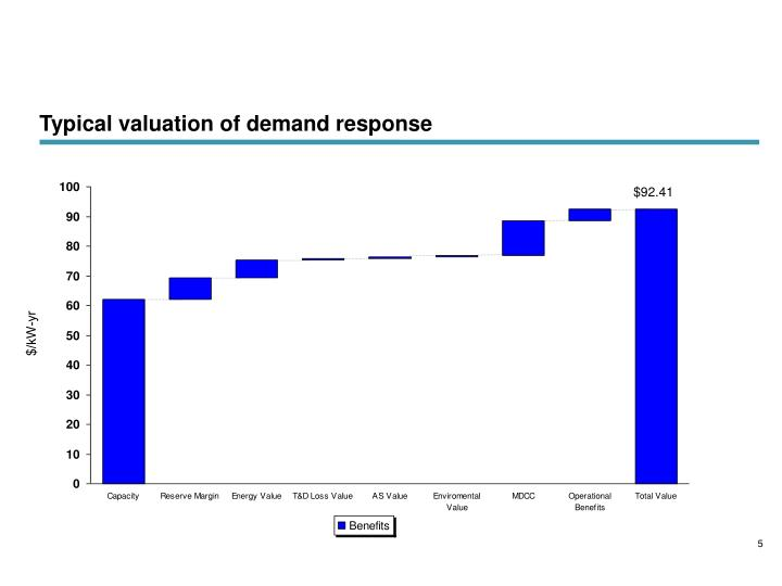 Typical valuation of demand response