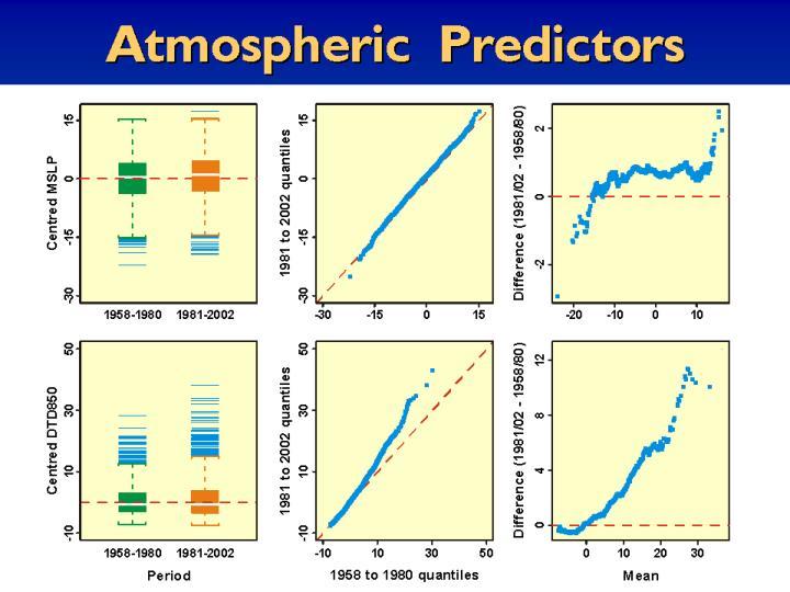 Atmospheric Predictors