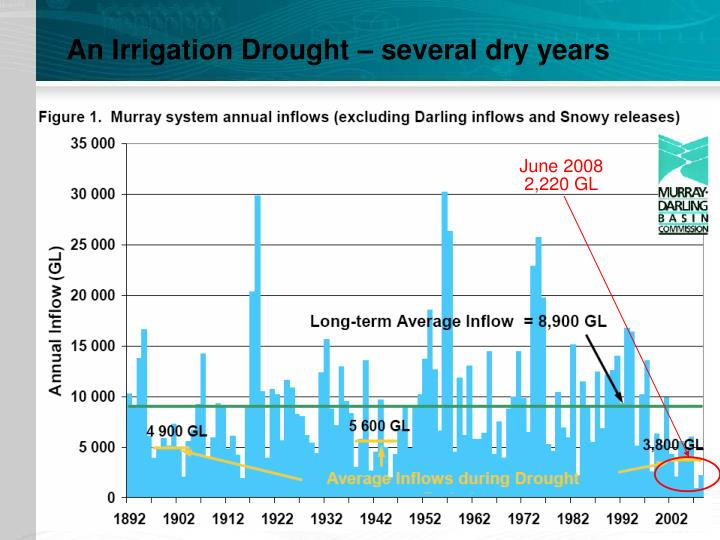An Irrigation Drought – several dry years