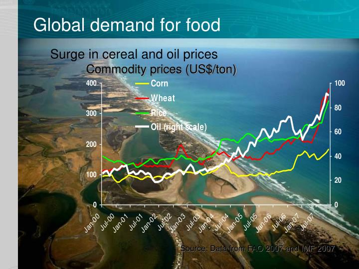 Global demand for food