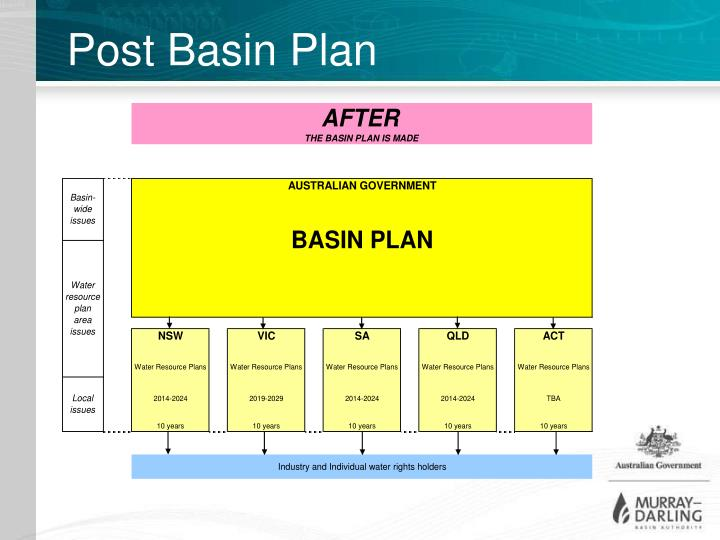 Post Basin Plan