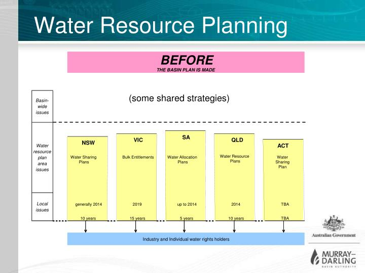 Water Resource Planning