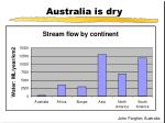 australia is dry