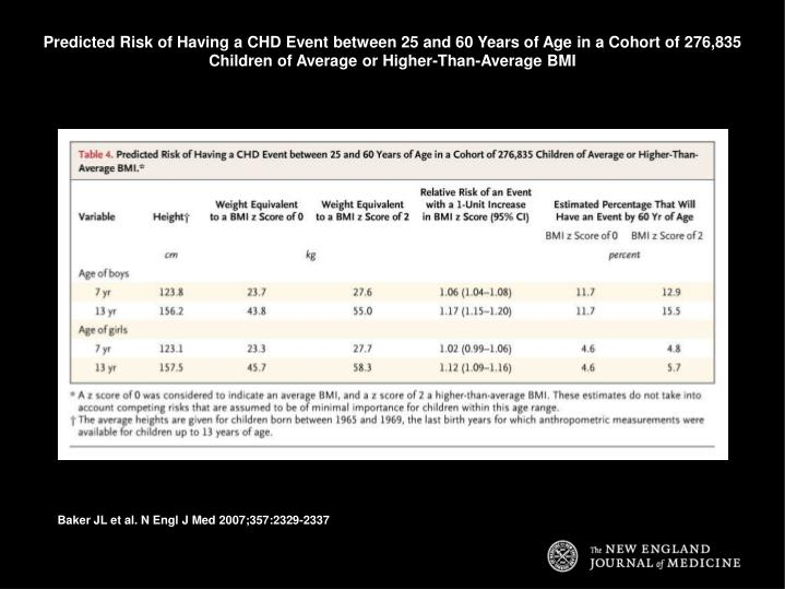 Predicted Risk of Having a CHD Event between 25 and 60 Years of Age in a Cohort of 276,835 Children of Average or Higher-Than-Average BMI