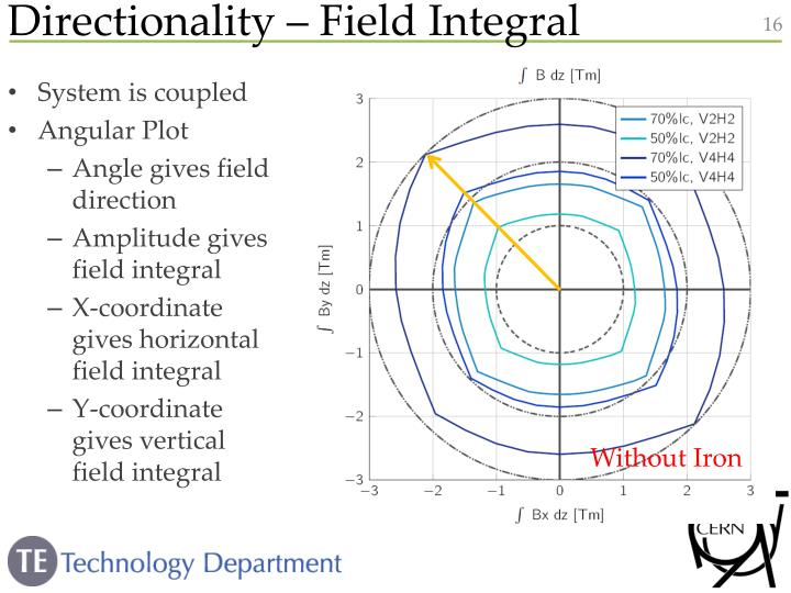 Directionality – Field Integral