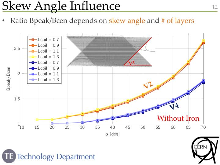 Skew Angle Influence
