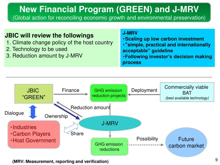 New Financial Program (GREEN) and J-MRV