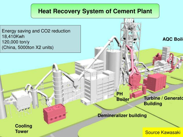 Heat Recovery System of Cement Plant