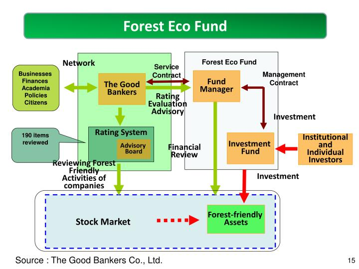 Forest Eco Fund