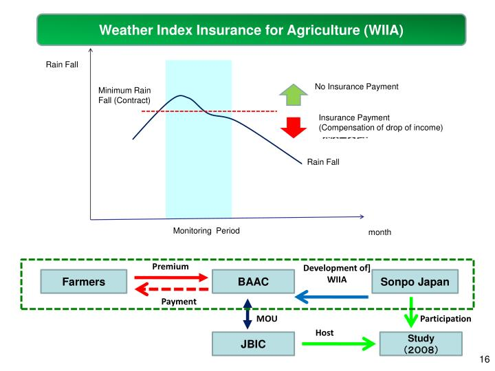 Weather Index Insurance for Agriculture (WIIA)