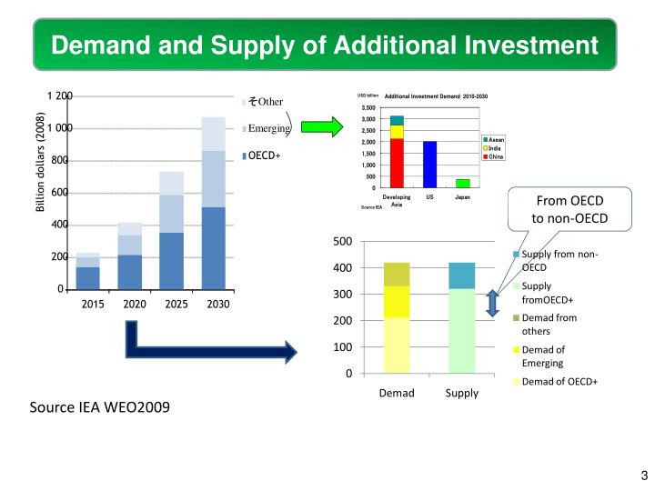 Demand and Supply of Additional Investment