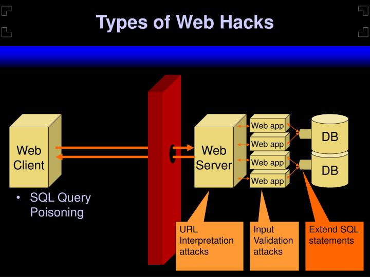 Types of Web Hacks