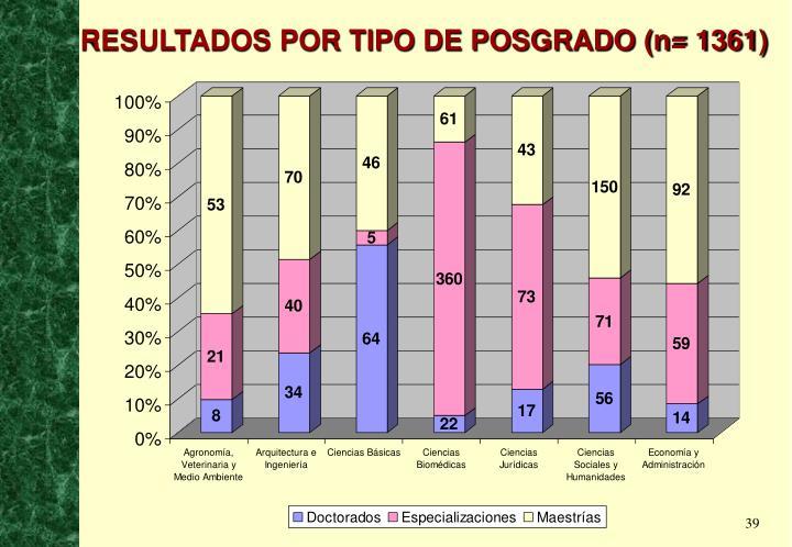 RESULTADOS POR TIPO DE POSGRADO (n= 1361)