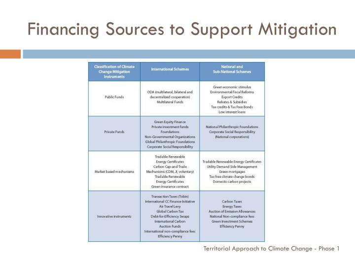 Financing Sources to Support Mitigation